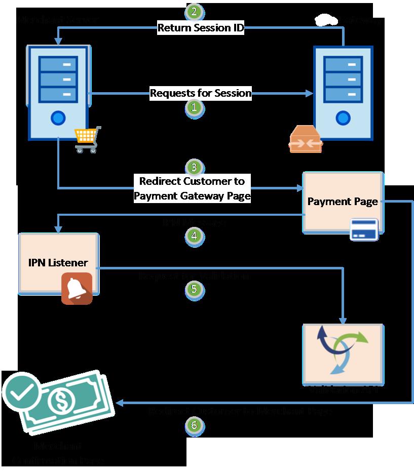 FastPay  Process